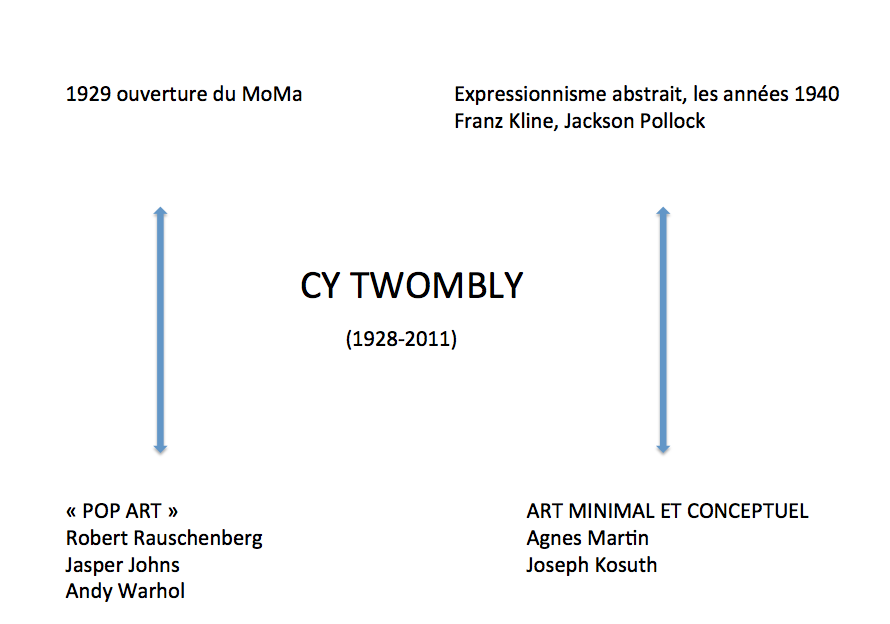 TWOMBLY TABLEAU